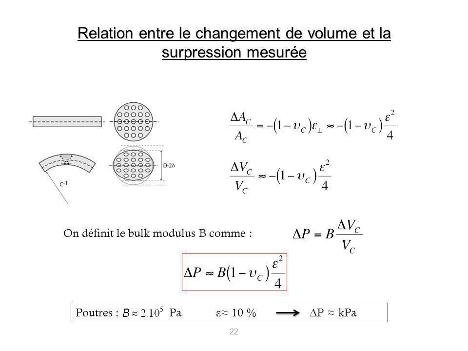 22 On définit le bulk modulus B comme : Poutres : Pa ε 10 % Δ P kPa Relation entre le changement de volume et la surpression mesurée