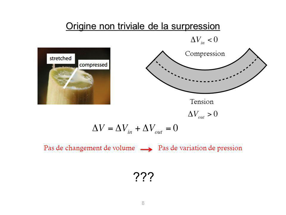8 Compression Tension Pas de changement de volumePas de variation de pression Origine non triviale de la surpression ???