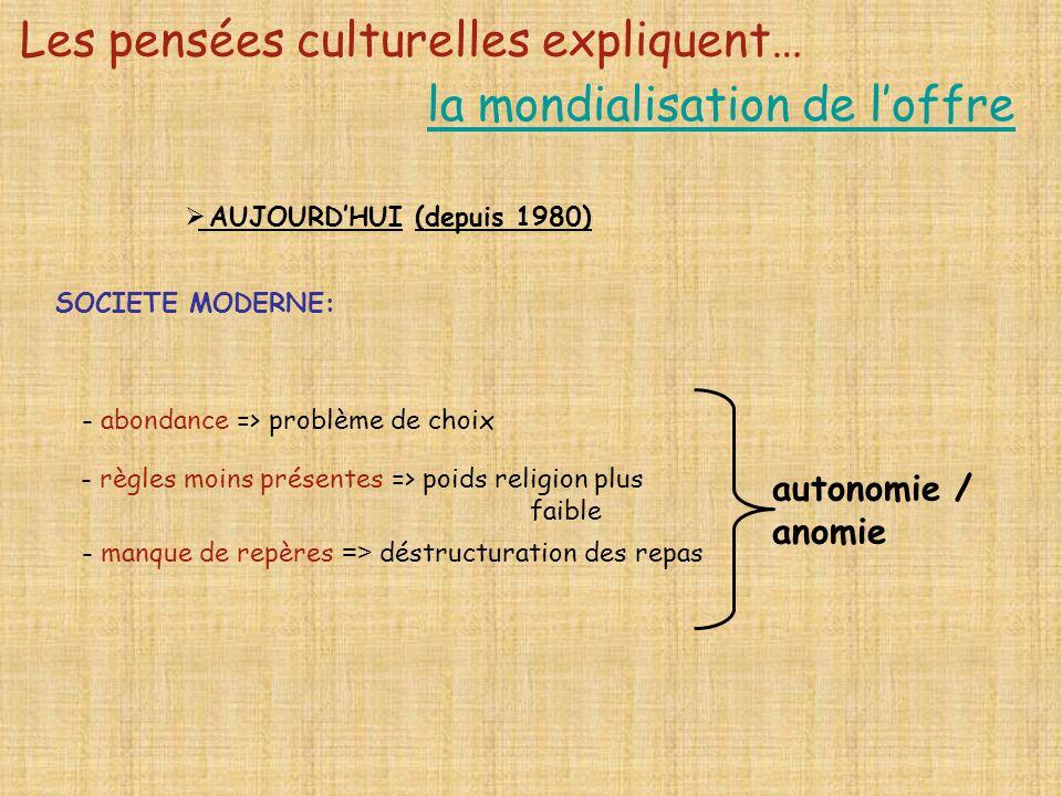 Les pensées culturelles expliquent… la mondialisation de loffre SOCIETE MODERNE: - abondance => problème de choix - règles moins présentes => poids re