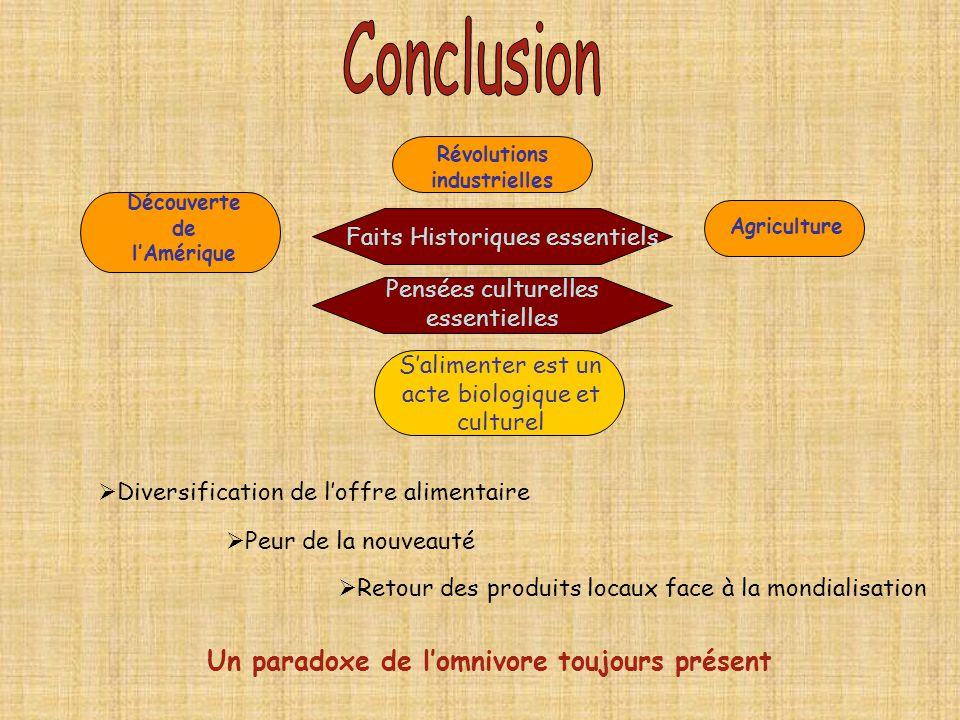 Diversification de loffre alimentaire Faits Historiques essentiels Découverte de lAmérique Agriculture Révolutions industrielles Pensées culturelles e