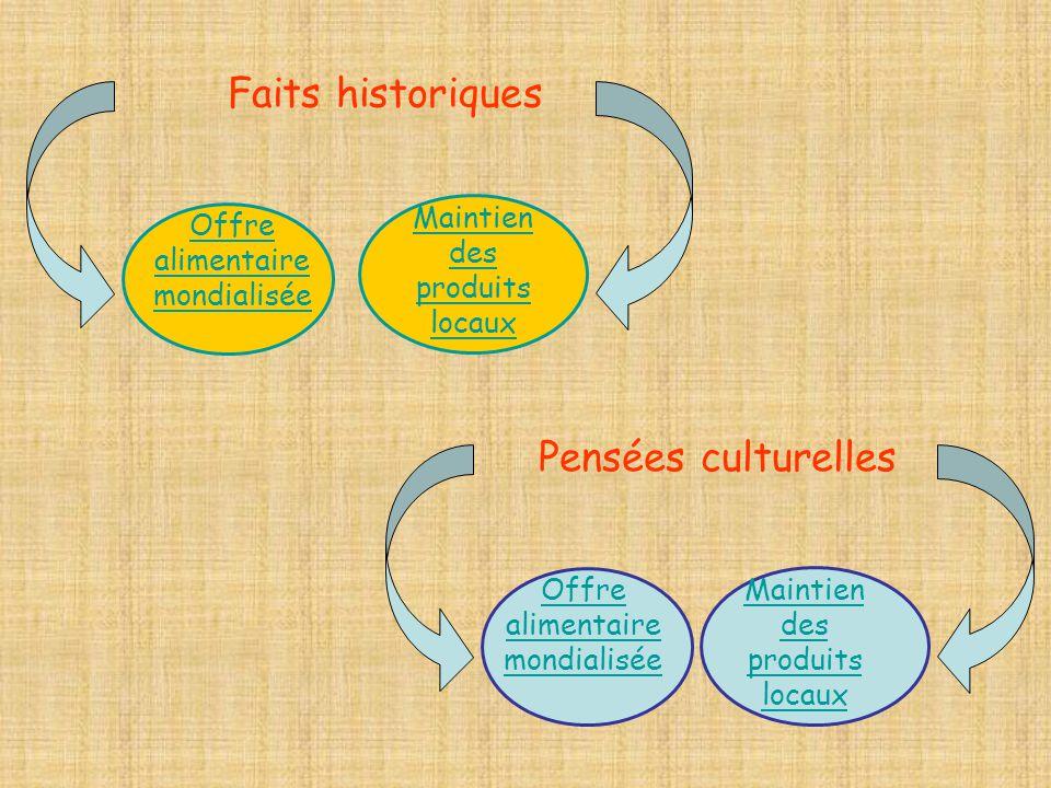 Pensées culturelles Offre alimentaire mondialisée Maintien des produits locaux Faits historiques Offre alimentaire mondialisée Maintien des produits l