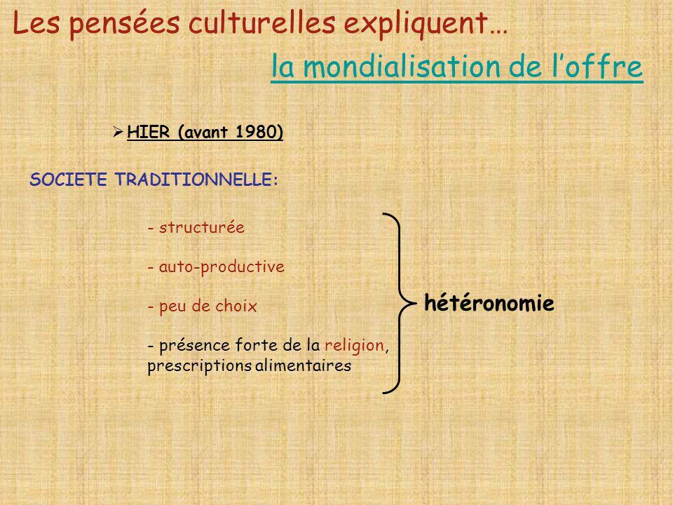 hétéronomie HIER (avant 1980) SOCIETE TRADITIONNELLE: - structurée - auto-productive - peu de choix - présence forte de la religion, prescriptions ali