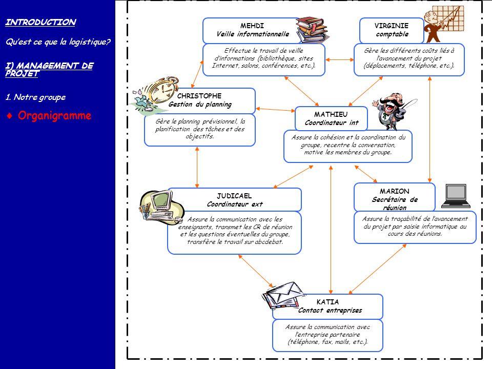 La logistique des produits alimentaires : année 2003-2004 Organigramme MARION Secrétaire de réunion Assure la traçabilité de lavancement du projet par