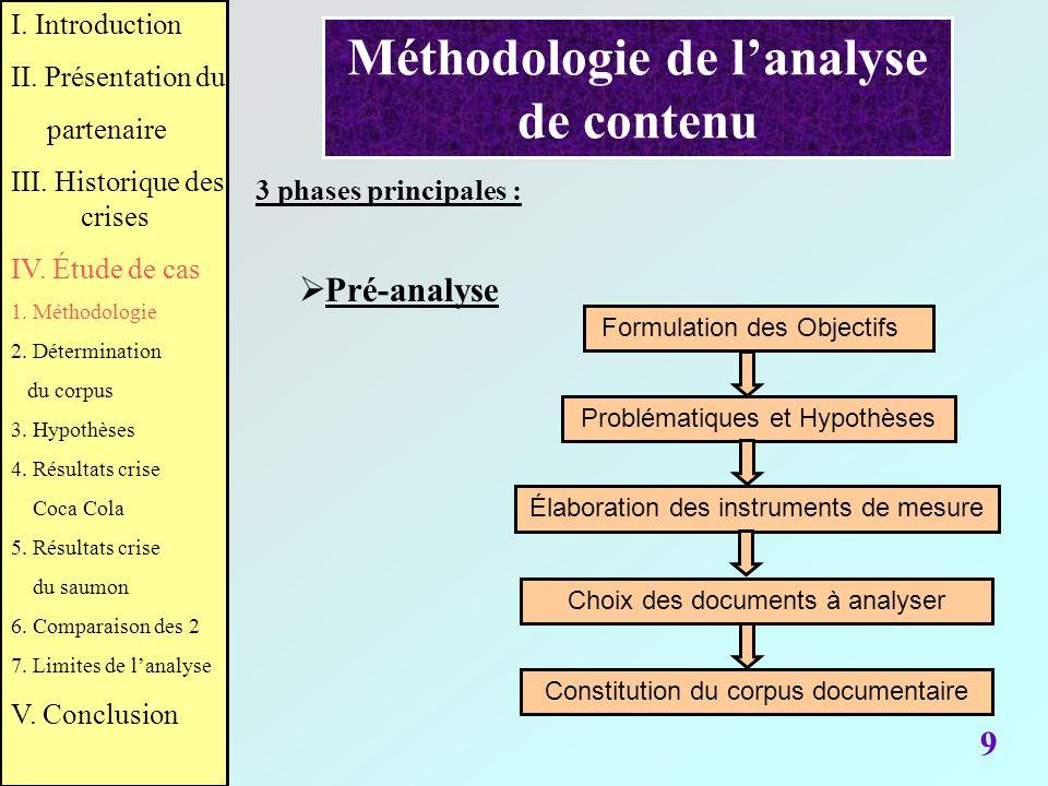 Méthodologie de lanalyse de contenu 9 Problématiques et HypothèsesFormulation des Objectifs Constitution du corpus documentaire Élaboration des instru