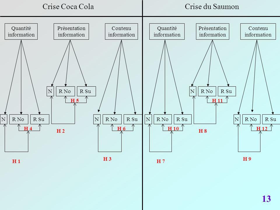 13 Crise Coca ColaCrise du Saumon Quantité information Présentation information Contenu information N R NoR Su H 1 H 4H 6 H 3H 2 H 5 N R SuR No N R Su
