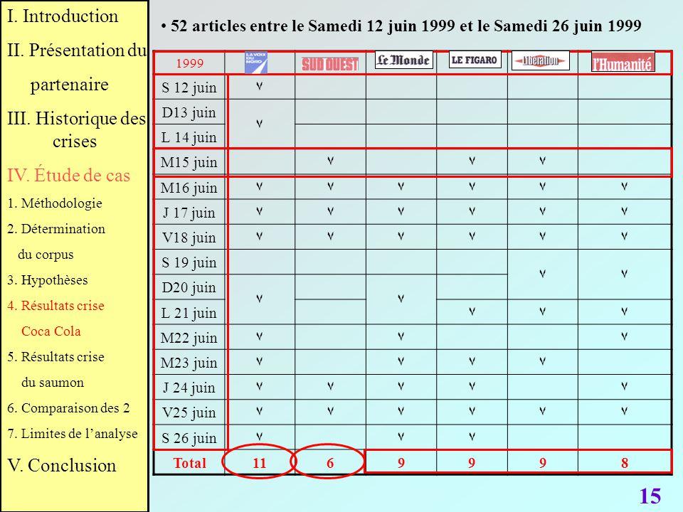 52 articles entre le Samedi 12 juin 1999 et le Samedi 26 juin 1999 1999 S 12 juin٧٧ D13 juin ٧ L 14 juin M15 juin٧٧٧ M16 juin٧٧٧٧٧٧ J 17 juin٧٧٧٧٧٧ V1