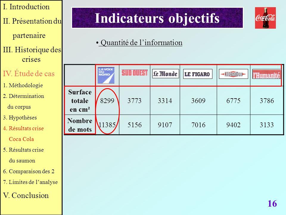 Indicateurs objectifs 16 Surface totale en cm² 829937733314360967753786 Nombre de mots 1138551569107701694023133 Quantité de linformation I. Introduct