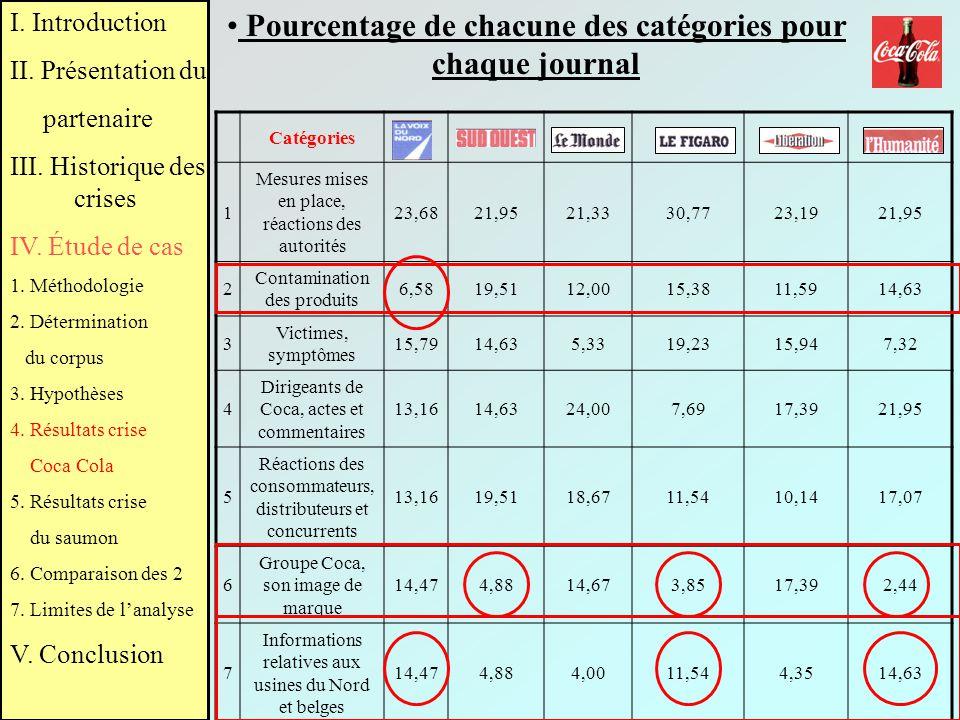 Pourcentage de chacune des catégories pour chaque journal Catégories 1 Mesures mises en place, réactions des autorités 23,6821,9521,3330,7723,1921,95