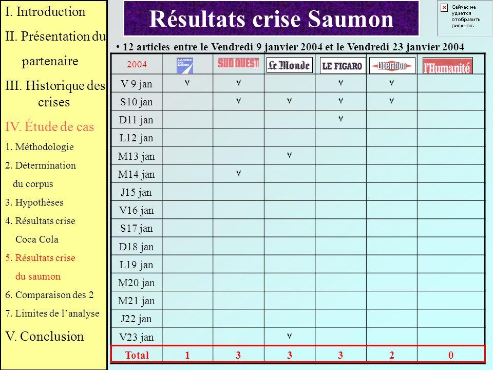 Résultats crise Saumon 2004 V 9 jan٧٧٧٧ S10 jan٧٧٧٧ D11 jan٧ L12 jan M13 jan٧ M14 jan٧ J15 jan V16 jan S17 jan D18 jan L19 jan M20 jan M21 jan J22 jan