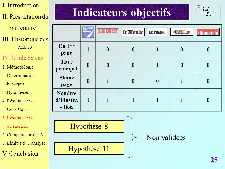 25 I. Introduction II. Présentation du partenaire III. Historique des crises IV. Étude de cas 1. Méthodologie 2. Détermination du corpus 3. Hypothèses