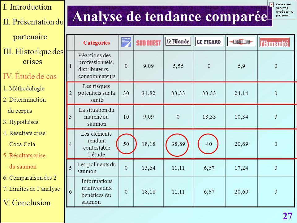 27 Analyse de tendance comparée Catégories 1 Réactions des professionnels, distributeurs, consommateurs 09,095,5606,90 2 Les risques potentiels sur la