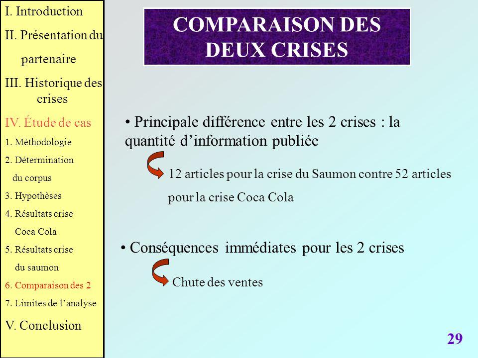 29 COMPARAISON DES DEUX CRISES Principale différence entre les 2 crises : la quantité dinformation publiée 12 articles pour la crise du Saumon contre