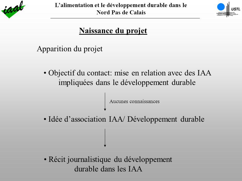 Lalimentation et le développement durable dans le Nord Pas de Calais Naissance du projet Apparition du projet Objectif du contact: mise en relation avec des IAA impliquées dans le développement durable Idée dassociation IAA/ Développement durable Récit journalistique du développement durable dans les IAA Aucunes connaissances