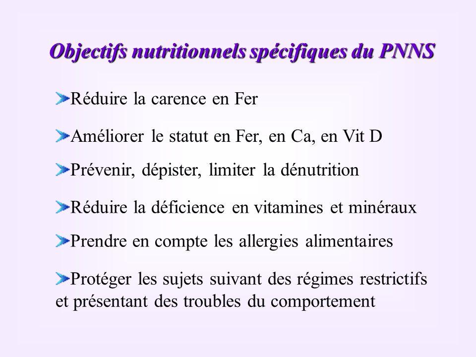 Objectifs nutritionnels spécifiques du PNNS Réduire la carence en Fer Améliorer le statut en Fer, en Ca, en Vit D Prévenir, dépister, limiter la dénut