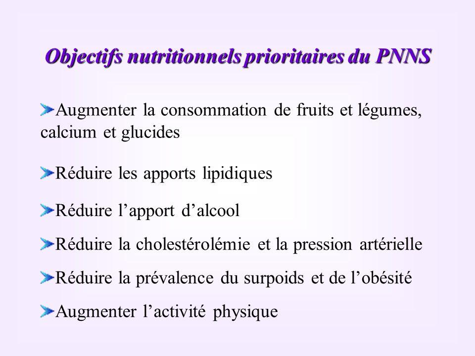 Objectifs nutritionnels prioritaires du PNNS Augmenter la consommation de fruits et légumes, calcium et glucides Réduire les apports lipidiques Réduir