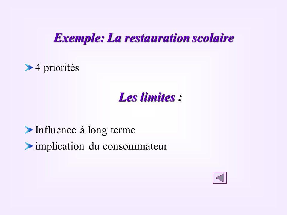 Exemple: La restauration scolaire 4 priorités Les limites : Influence à long terme implication du consommateur