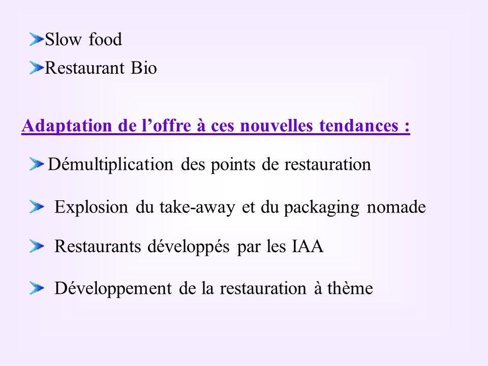 Slow food Restaurant Bio Démultiplication des points de restauration Adaptation de loffre à ces nouvelles tendances : Explosion du take-away et du pac