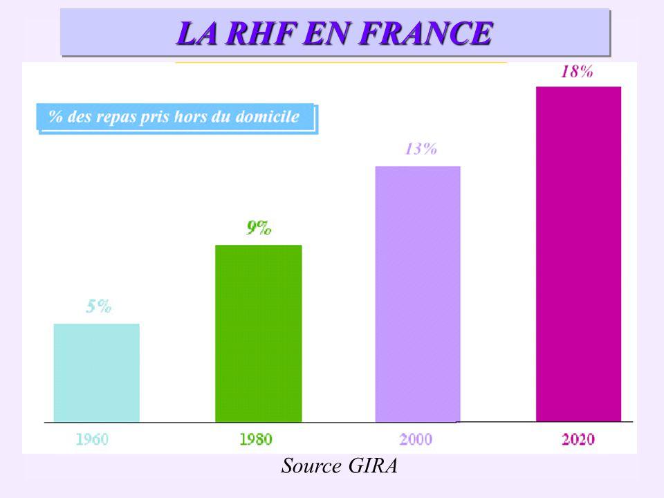 Source GIRA LA RHF EN FRANCE Un marché en croissance