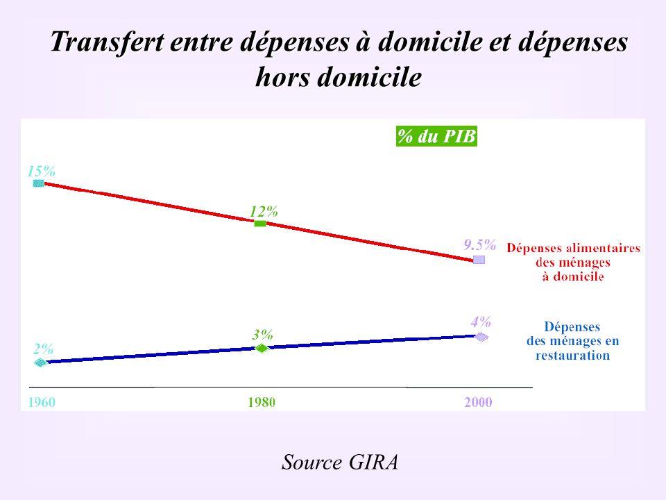 Transfert entre dépenses à domicile et dépenses hors domicile Source GIRA