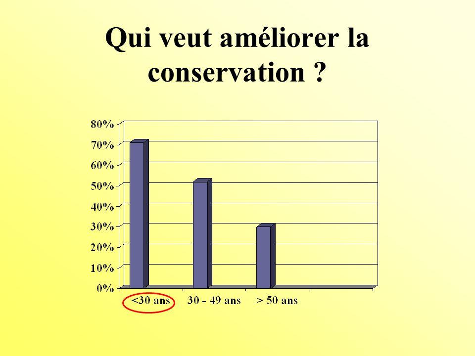 Qui veut améliorer la conservation ?