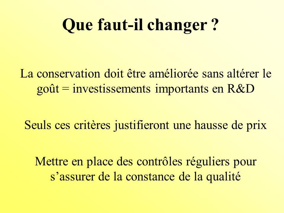 La conservation doit être améliorée sans altérer le goût = investissements importants en R&D Seuls ces critères justifieront une hausse de prix Mettre en place des contrôles réguliers pour sassurer de la constance de la qualité Que faut-il changer ?