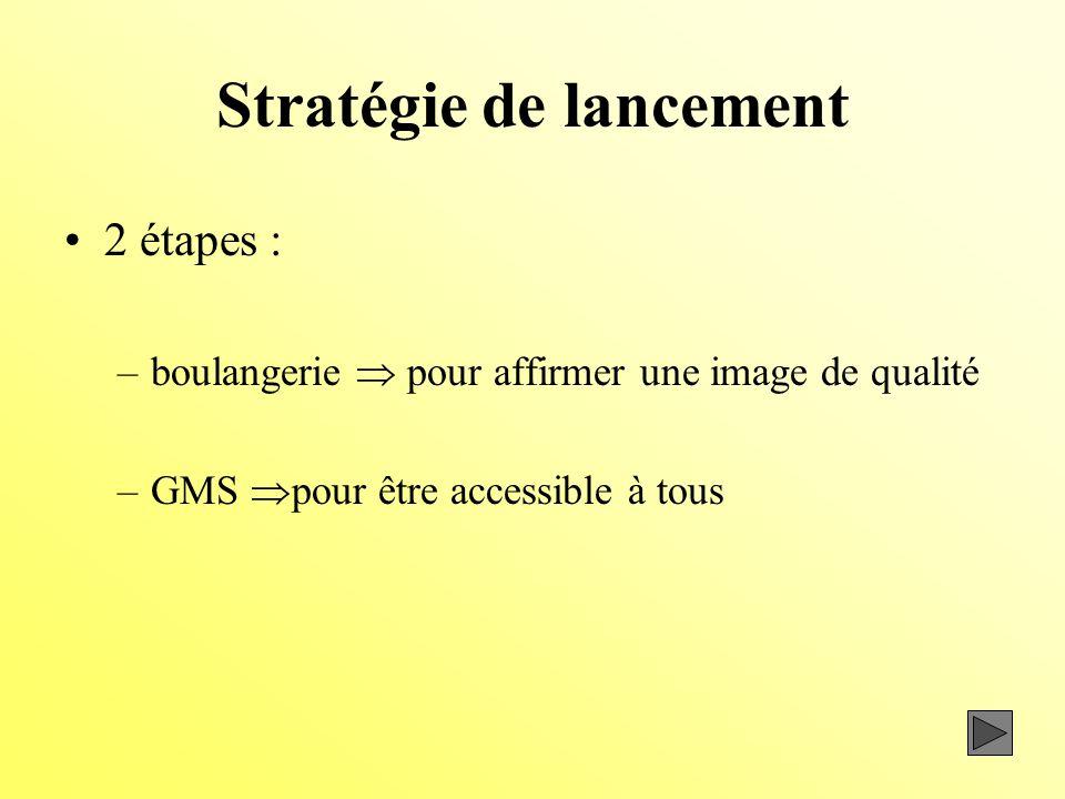 Stratégie de lancement 2 étapes : –boulangerie pour affirmer une image de qualité –GMS pour être accessible à tous