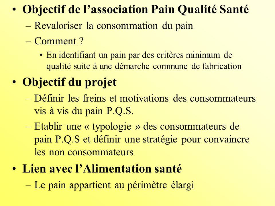 Objectif de lassociation Pain Qualité Santé –Revaloriser la consommation du pain –Comment .