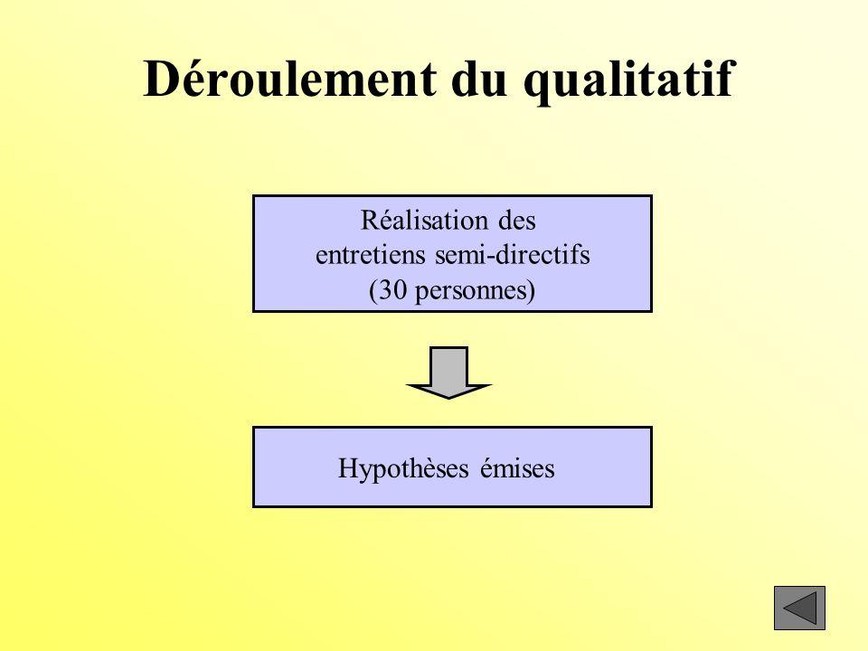 Déroulement du qualitatif Réalisation des entretiens semi-directifs (30 personnes) Hypothèses émises