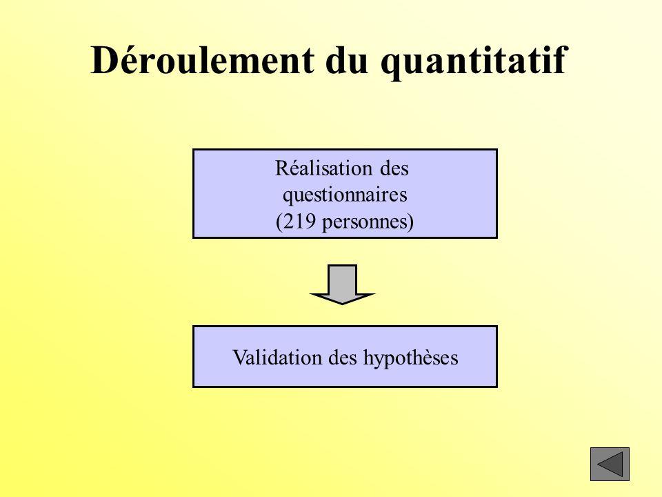 Déroulement du quantitatif Réalisation des questionnaires (219 personnes) Validation des hypothèses