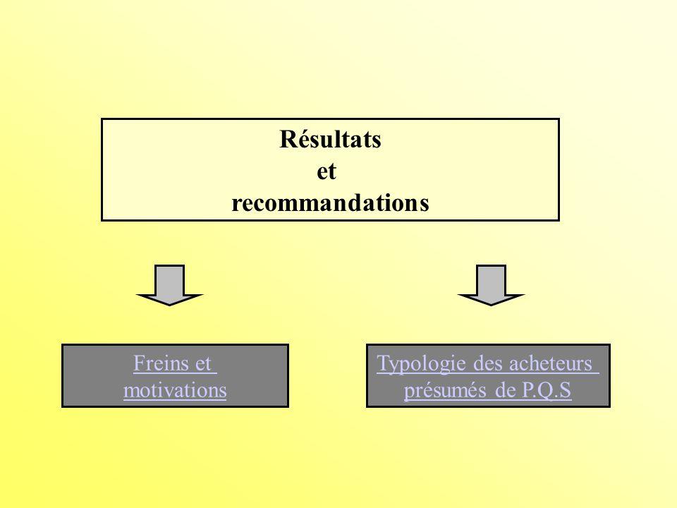 Freins et motivations Typologie des acheteurs présumés de P.Q.S Résultats et recommandations