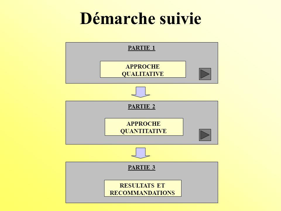 Démarche suivie PARTIE 1 APPROCHE QUALITATIVE PARTIE 2 APPROCHE QUANTITATIVE PARTIE 3 RESULTATS ET RECOMMANDATIONS