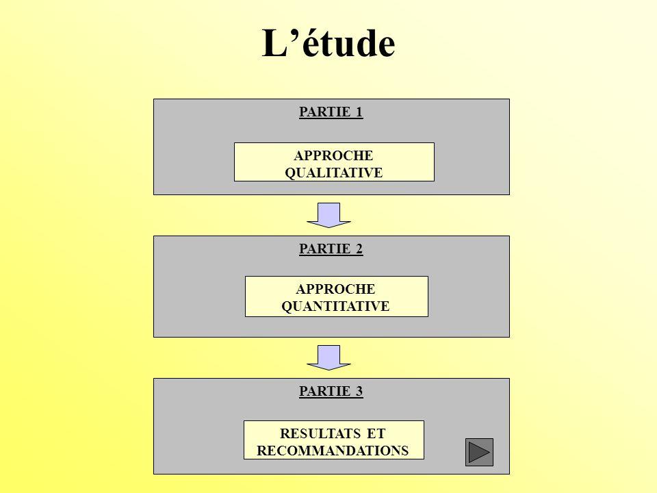 Létude PARTIE 1 APPROCHE QUALITATIVE PARTIE 2 APPROCHE QUANTITATIVE PARTIE 3 RESULTATS ET RECOMMANDATIONS