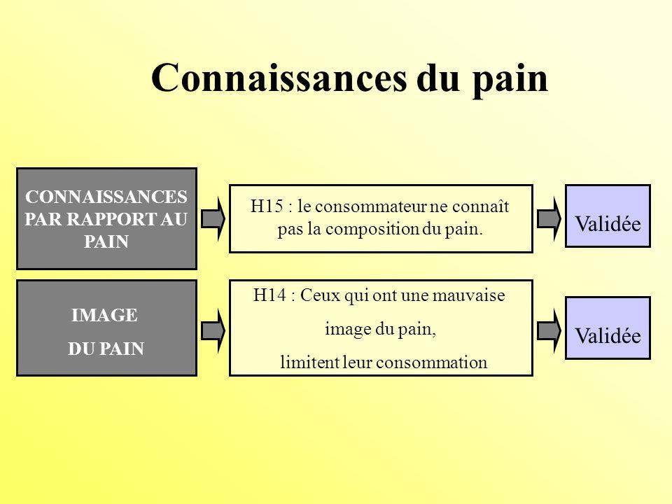 CONNAISSANCES PAR RAPPORT AU PAIN H15 : le consommateur ne connaît pas la composition du pain.