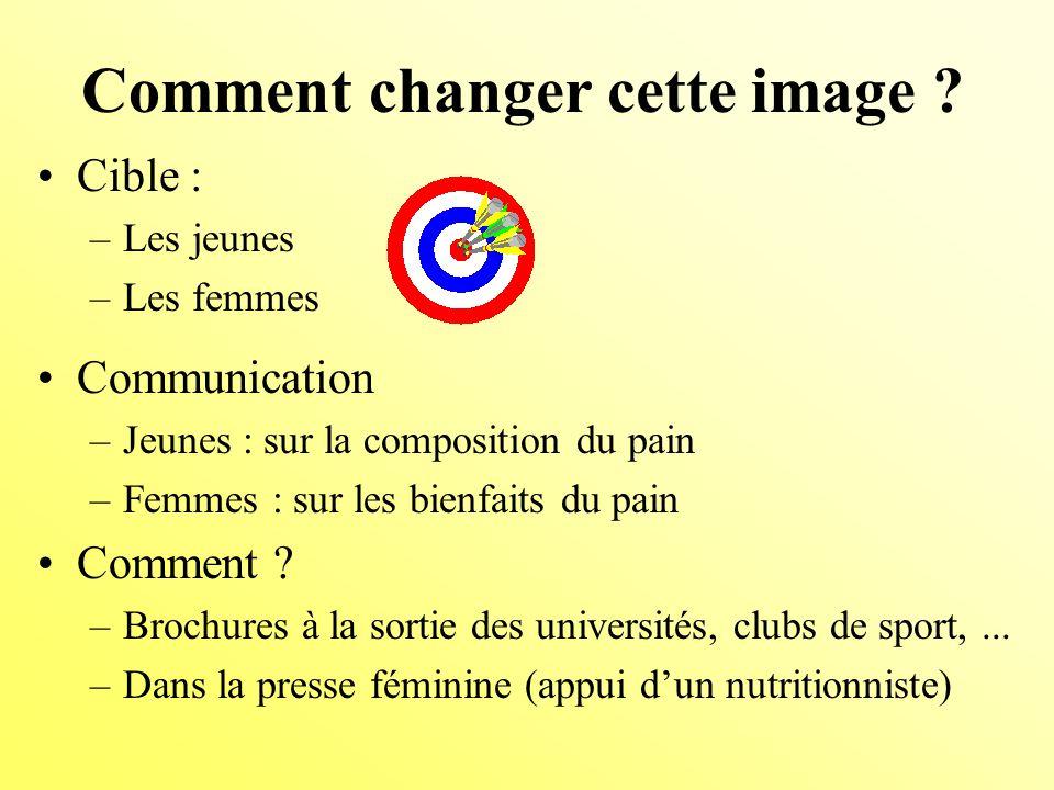 Communication –Jeunes : sur la composition du pain –Femmes : sur les bienfaits du pain Comment .