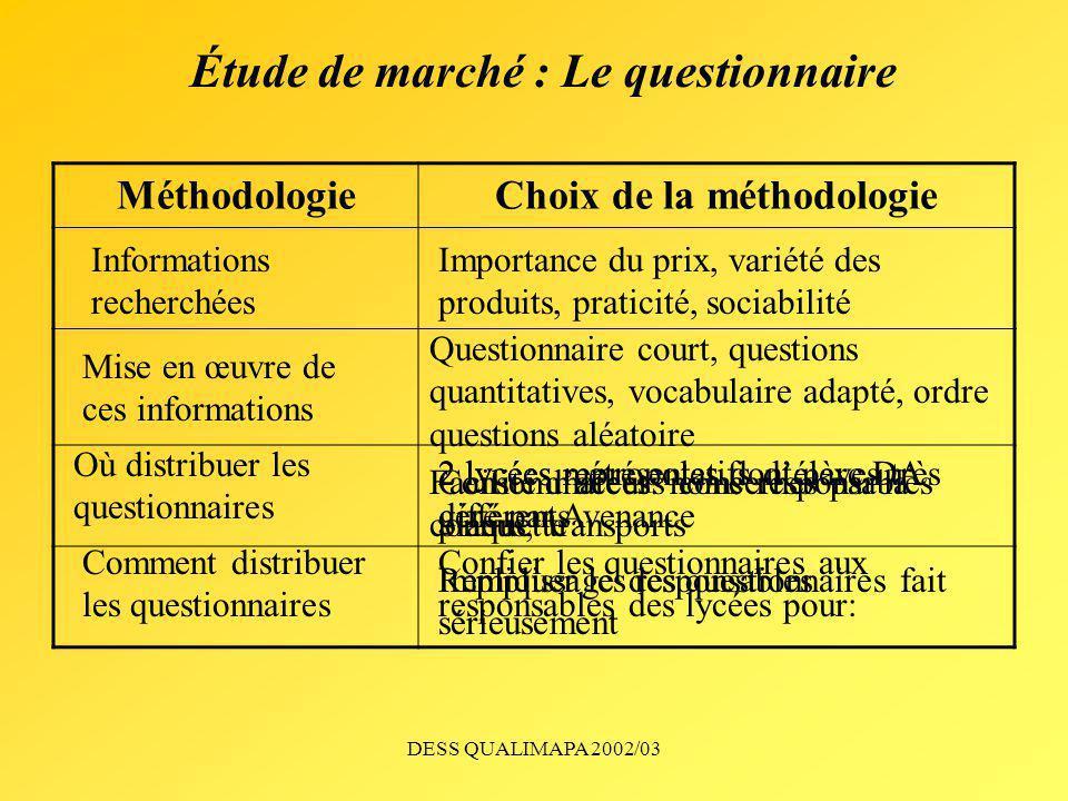 DESS QUALIMAPA 2002/03 Étude de marché : Le questionnaire MéthodologieChoix de la méthodologie Informations recherchées Mise en œuvre de ces informati
