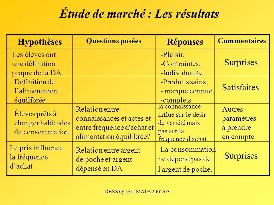 DESS QUALIMAPA 2002/03 Étude de marché : Les résultats Hypothèses Questions posées Réponses Commentaires Les élèves ont une définition propre de la DA