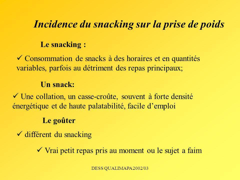DESS QUALIMAPA 2002/03 Incidence du snacking sur la prise de poids Le grignotage ou snacking est-il corrélé à un surpoids .