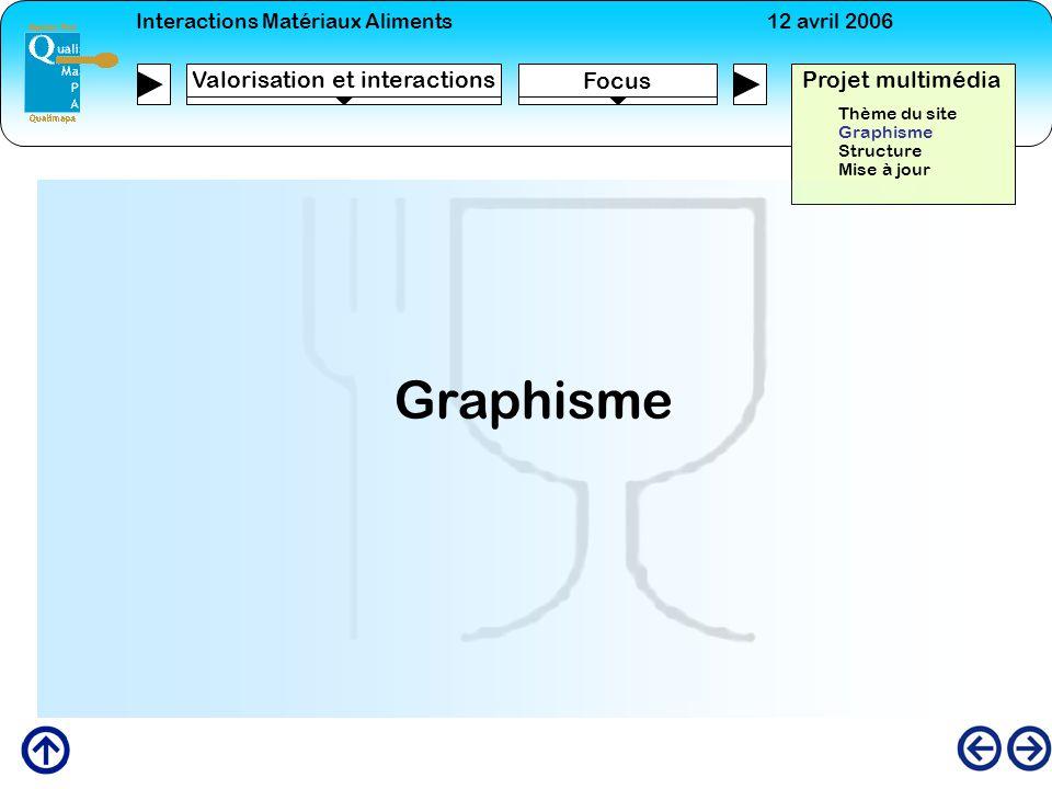Interactions Matériaux Aliments12 avril 2006 Focus Projet multimédia Valorisation et interactions Thème du site Graphisme Structure Mise à jour Graphi