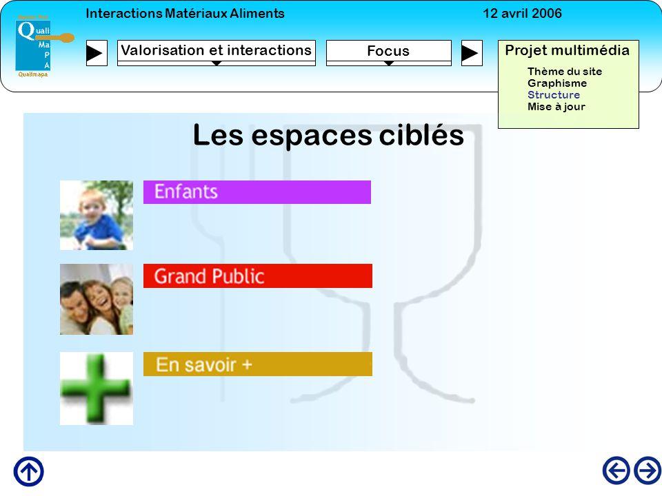 Interactions Matériaux Aliments12 avril 2006 Focus Projet multimédia Valorisation et interactions Les espaces ciblés Thème du site Graphisme Structure