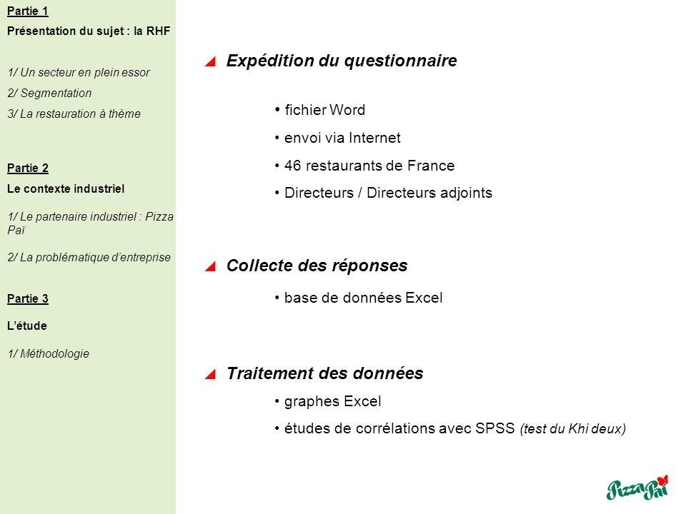 Expédition du questionnaire fichier Word envoi via Internet 46 restaurants de France Directeurs / Directeurs adjoints Traitement des données graphes E