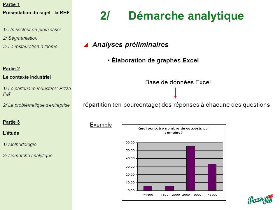2/Démarche analytique Analyses préliminaires Base de données Excel répartition (en pourcentage) des réponses à chacune des questions Exemple Élaborati