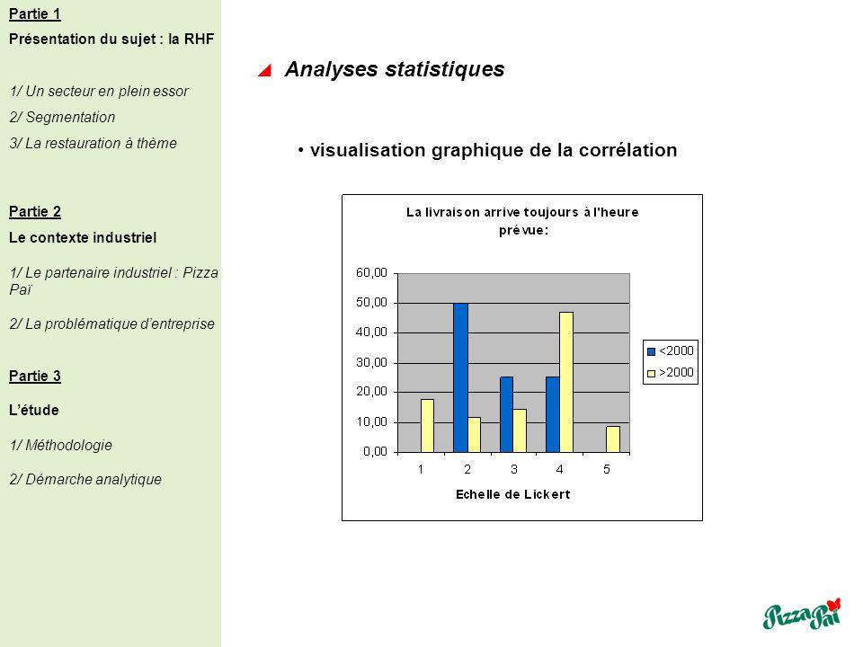 Analyses statistiques visualisation graphique de la corrélation Partie 1 Présentation du sujet : la RHF 1/ Un secteur en plein essor 2/ Segmentation 3