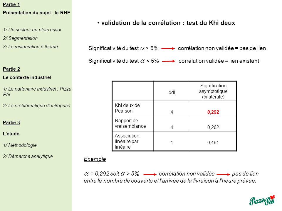 ddl Signification asymptotique (bilatérale) Khi deux de Pearson 40,292 Rapport de vraisemblance 40,262 Association linéaire par linéaire 10,491 valida
