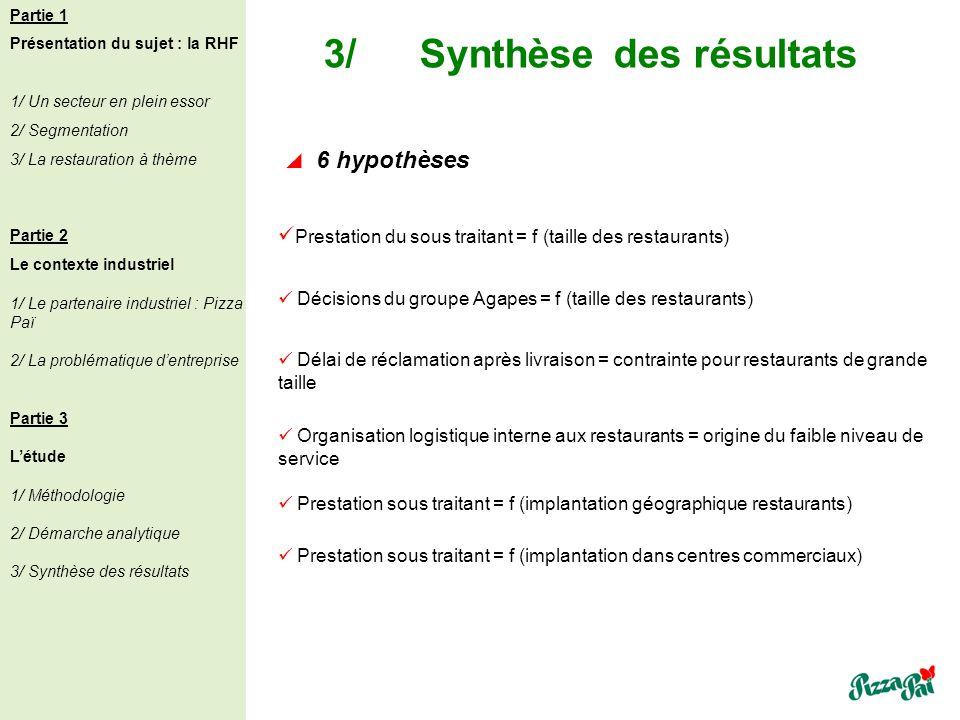 3/Synthèse des résultats Partie 1 Présentation du sujet : la RHF 1/ Un secteur en plein essor 2/ Segmentation 3/ La restauration à thème Partie 2 Le c