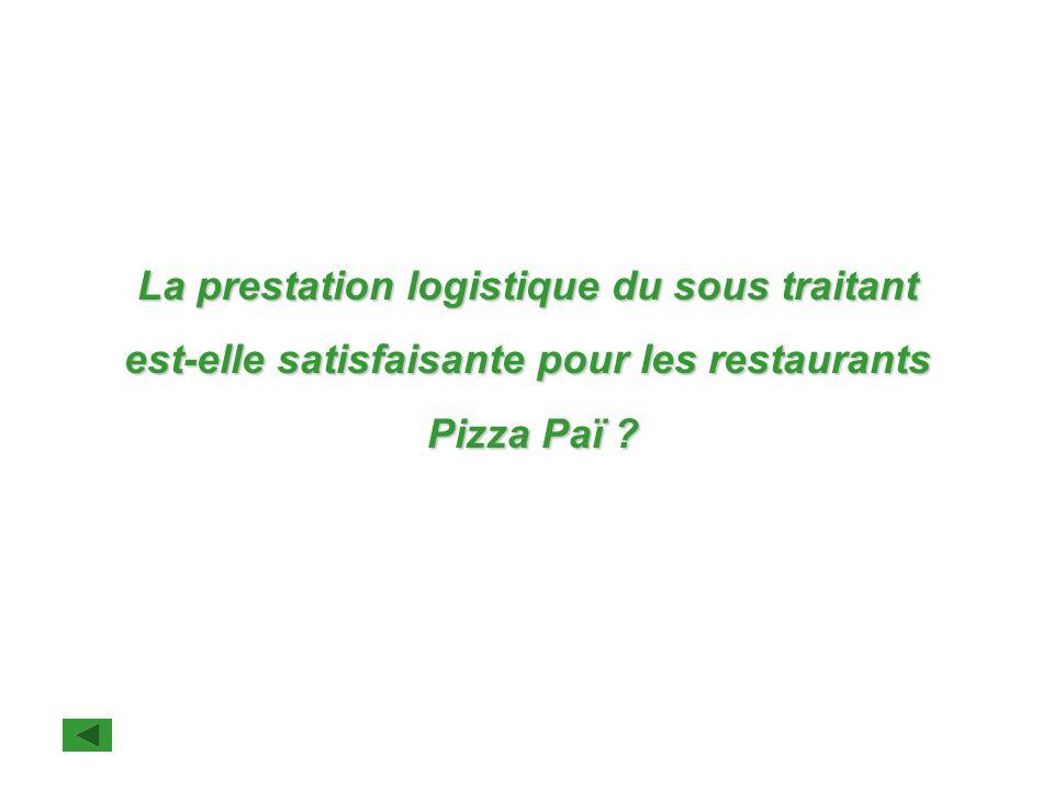 La prestation logistique du sous traitant est-elle satisfaisante pour les restaurants Pizza Paï ? Pizza Paï ?