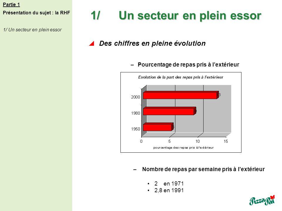1/Un secteur en plein essor Des chiffres en pleine évolution –Pourcentage de repas pris à lextérieur Partie 1 Présentation du sujet : la RHF 1/ Un sec