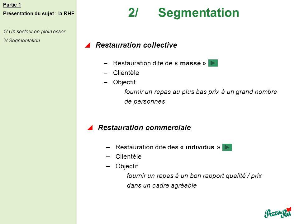 Restauration collective Restauration commerciale 2/Segmentation Partie 1 Présentation du sujet : la RHF 1/ Un secteur en plein essor 2/ Segmentation –