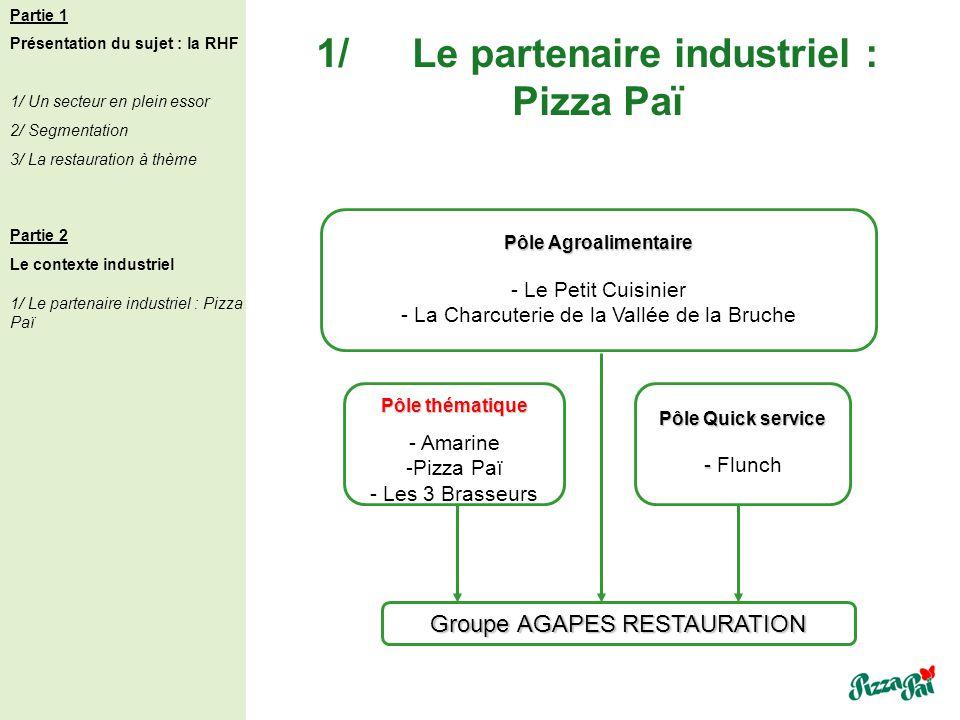 Groupe AGAPES RESTAURATION Partie 1 Présentation du sujet : la RHF 1/ Un secteur en plein essor 2/ Segmentation 3/ La restauration à thème Partie 2 Le