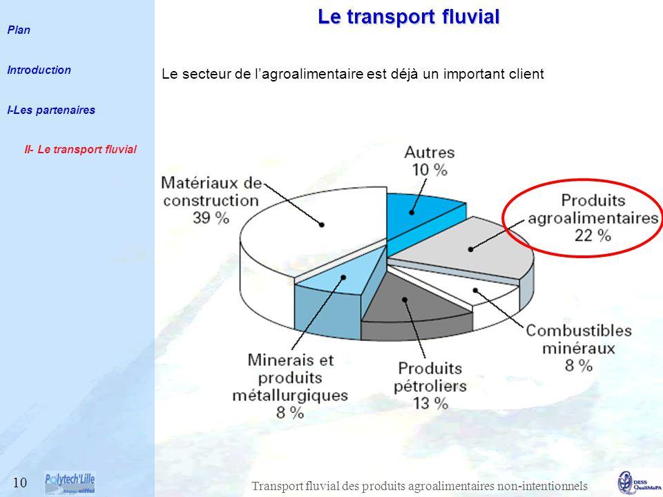 Transport fluvial des produits agroalimentaires non-intentionnels Le secteur de lagroalimentaire est déjà un important client 10 Le transport fluvial Plan Introduction I-Les partenaires II- Le transport fluvial