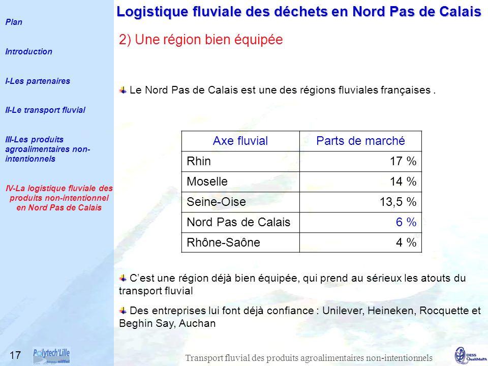 Transport fluvial des produits agroalimentaires non-intentionnels 17 Axe fluvialParts de marché Rhin17 % Moselle14 % Seine-Oise13,5 % Nord Pas de Calais6 % Rhône-Saône4 % Le Nord Pas de Calais est une des régions fluviales françaises.